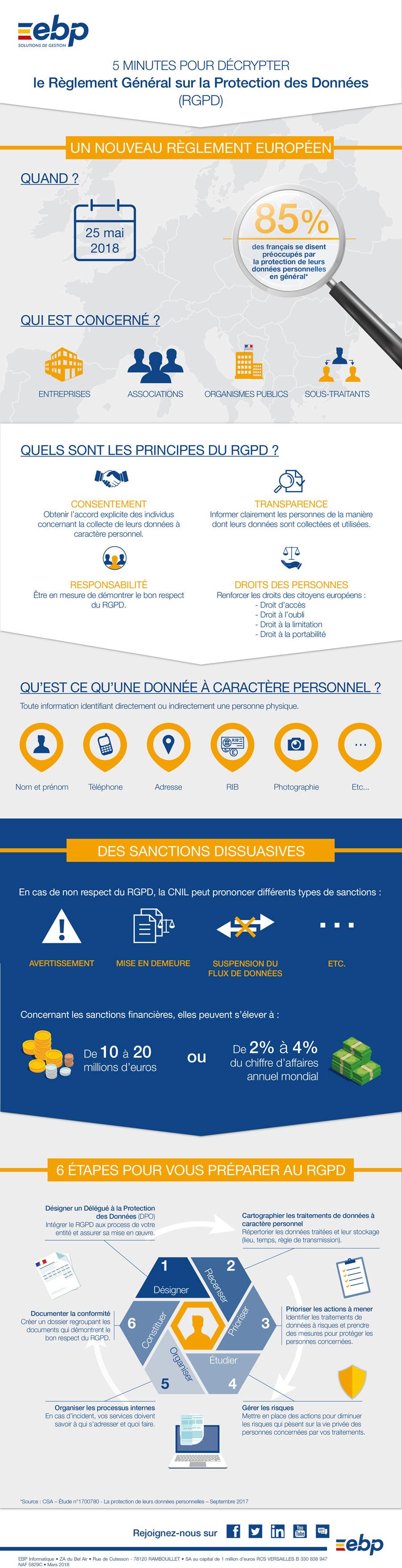 ebp-infographie-rgpd