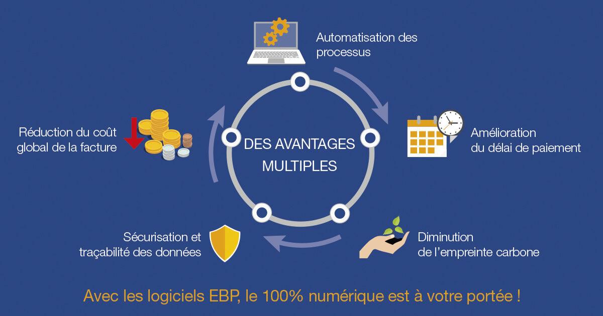 Logiciel EBP E-facture avantages blog