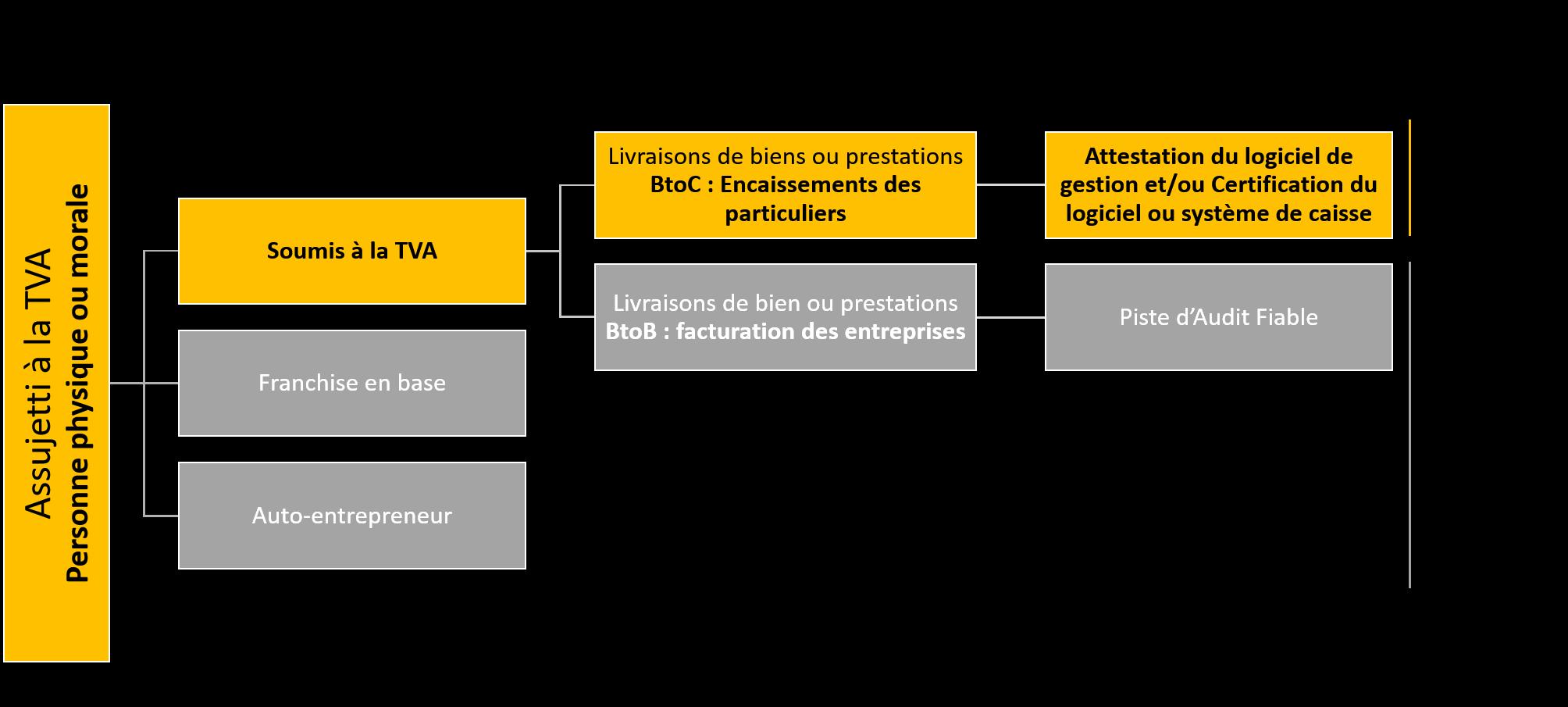 diagramme tva loi anti-fraude