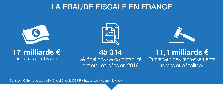 Loi anti fraude TVA infographie