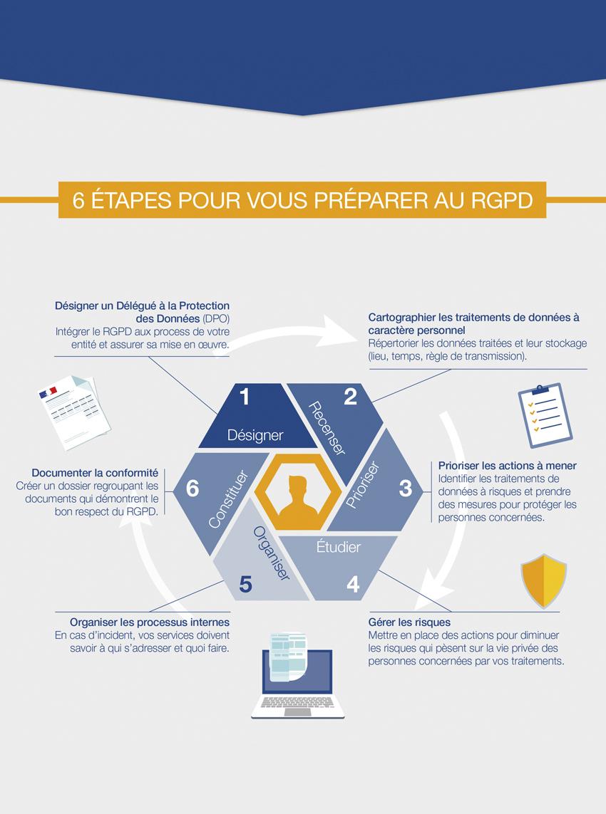 6 étapes pour appliquer le RGPD