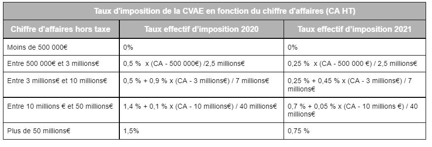 Taux d'imposition sur la Cotisation sur la valeur ajoutée des entreprises (CVAE)